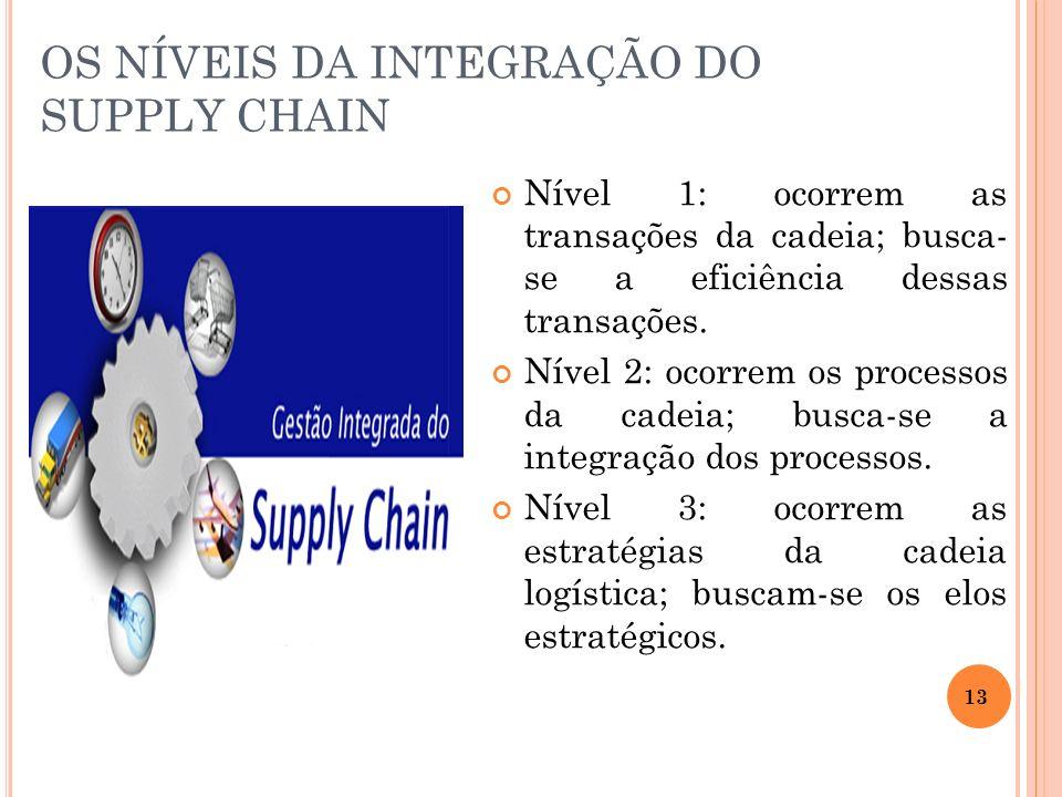 OS NÍVEIS DA INTEGRAÇÃO DO SUPPLY CHAIN Nível 1: ocorrem as transações da cadeia; busca- se a eficiência dessas transações. Nível 2: ocorrem os proces