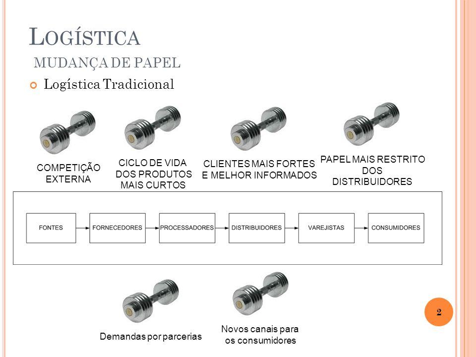 Logística Tradicional L OGÍSTICA MUDANÇA DE PAPEL 2 CICLO DE VIDA DOS PRODUTOS MAIS CURTOS PAPEL MAIS RESTRITO DOS DISTRIBUIDORES COMPETIÇÃO EXTERNA C