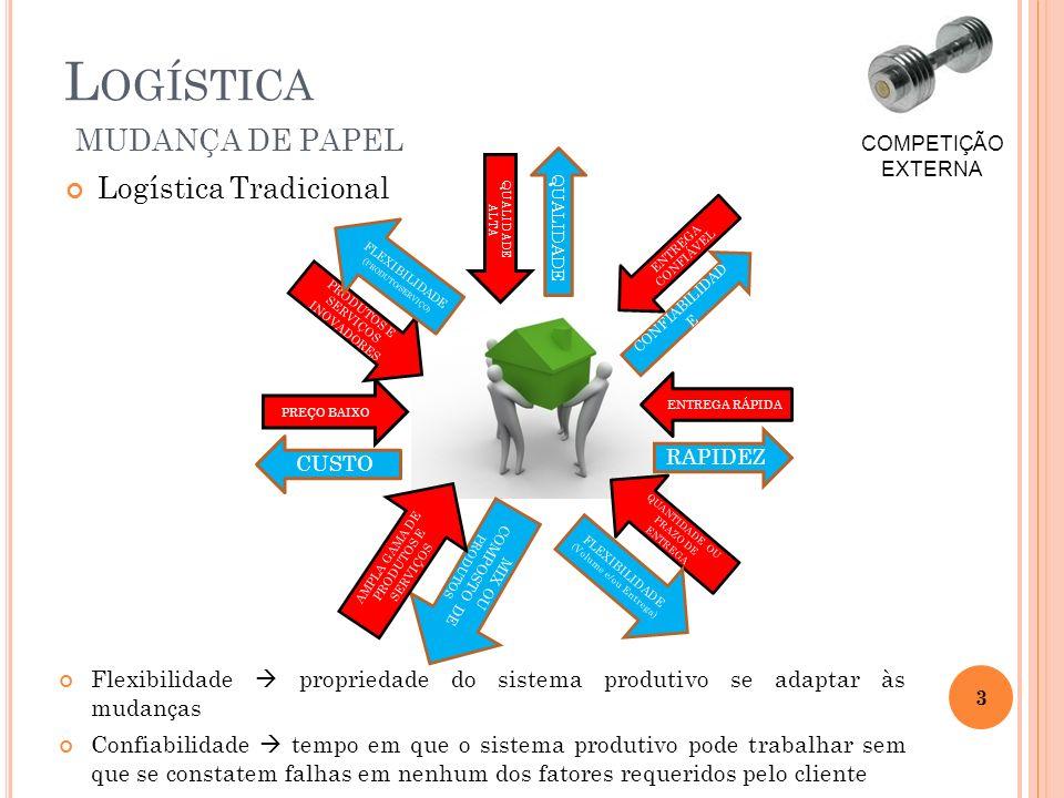 Logística Tradicional L OGÍSTICA MUDANÇA DE PAPEL 3 COMPETIÇÃO EXTERNA PREÇO BAIXO CUSTO QUALIDADE ALTA QUALIDADE ENTREGA RÁPIDA RAPIDEZ ENTREGA CONFI