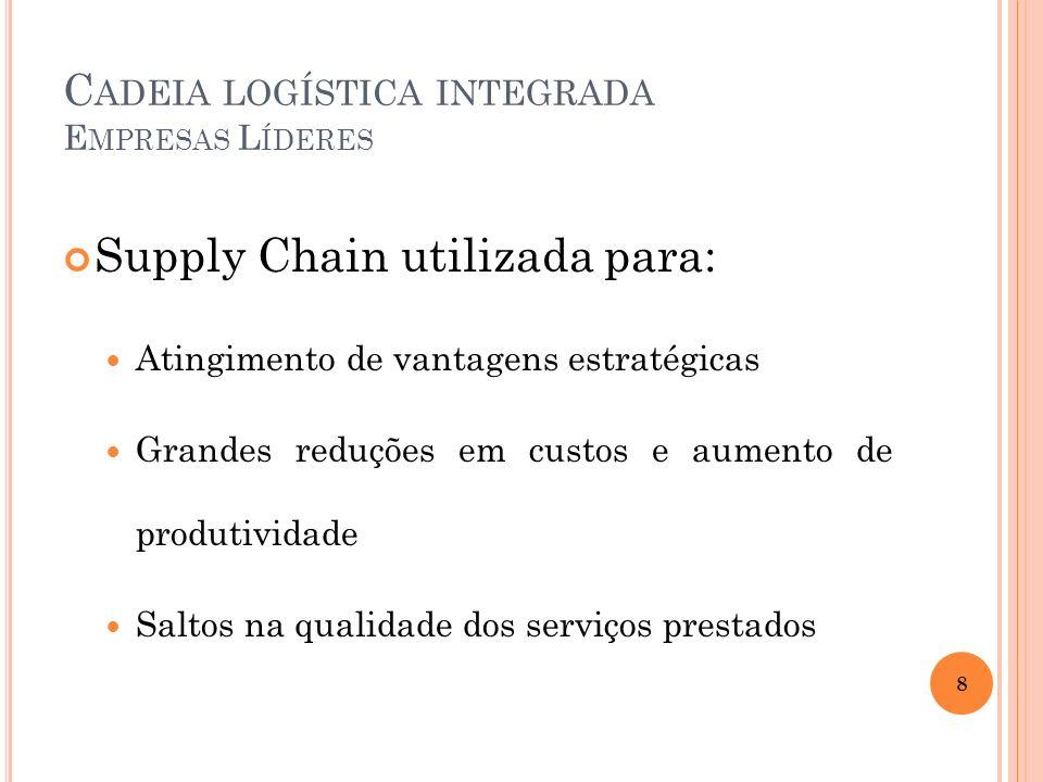 C ADEIA LOGÍSTICA INTEGRADA E MPRESAS L ÍDERES Supply Chain utilizada para: Atingimento de vantagens estratégicas Grandes reduções em custos e aumento