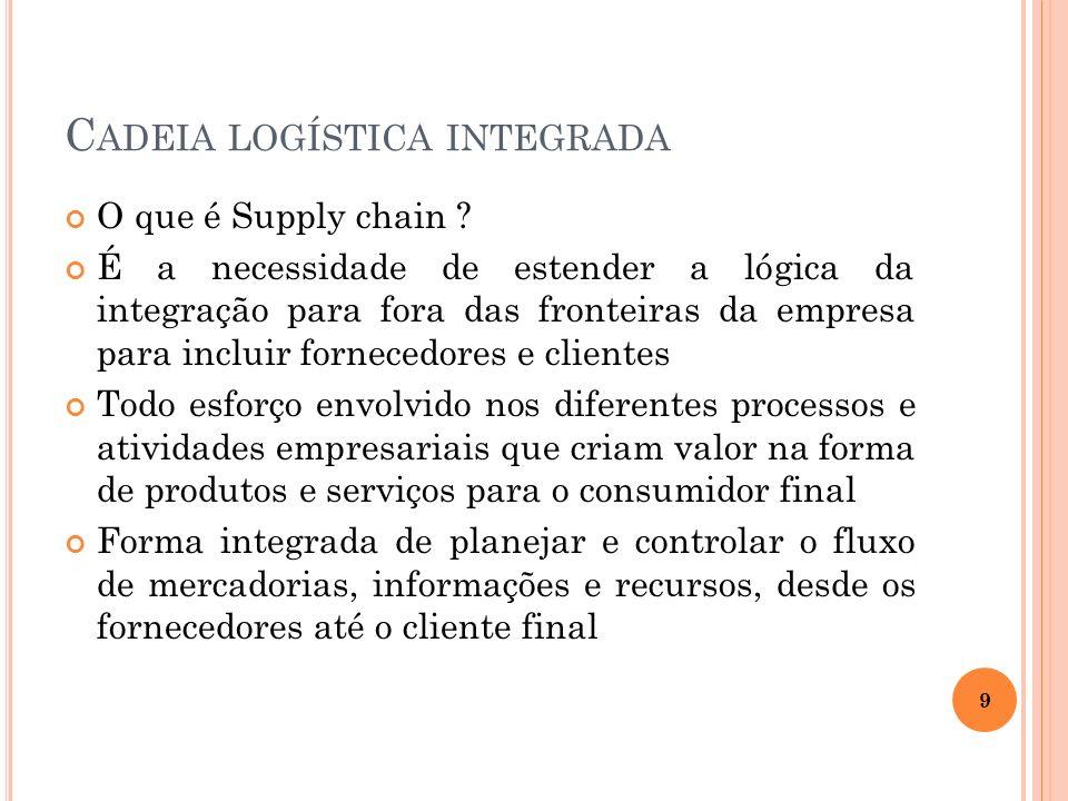C ADEIA LOGÍSTICA INTEGRADA O que é Supply chain ? É a necessidade de estender a lógica da integração para fora das fronteiras da empresa para incluir