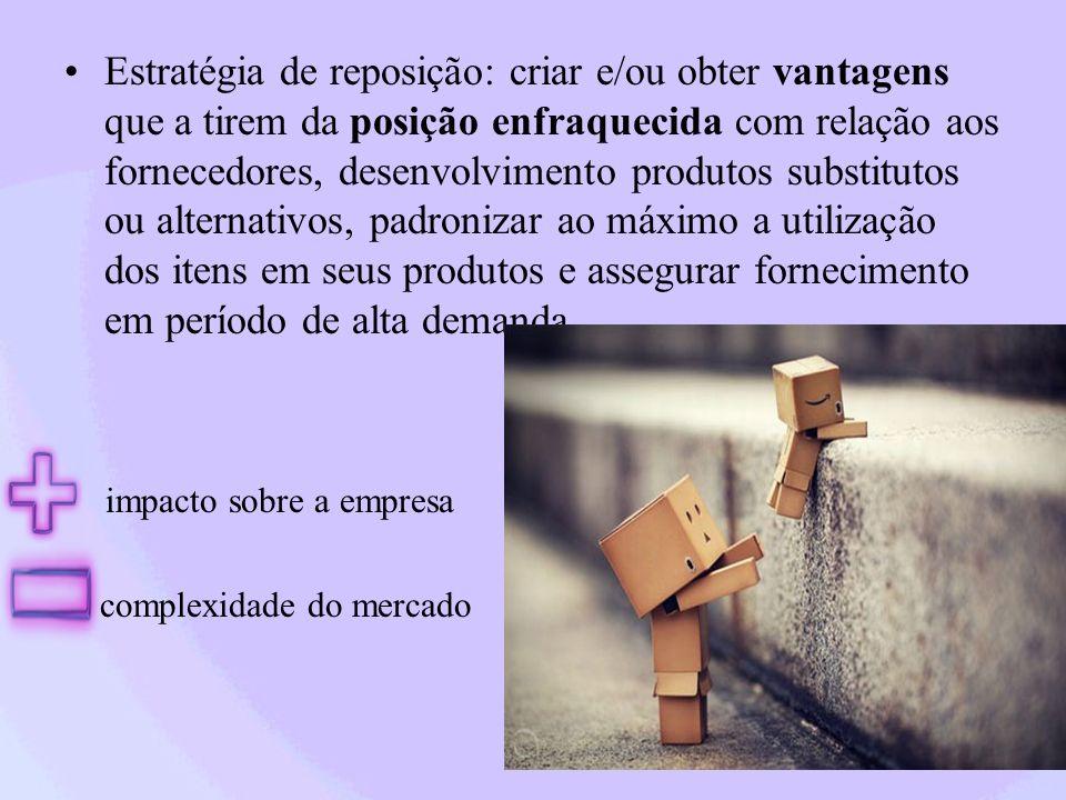 Estratégia de reposição: criar e/ou obter vantagens que a tirem da posição enfraquecida com relação aos fornecedores, desenvolvimento produtos substit