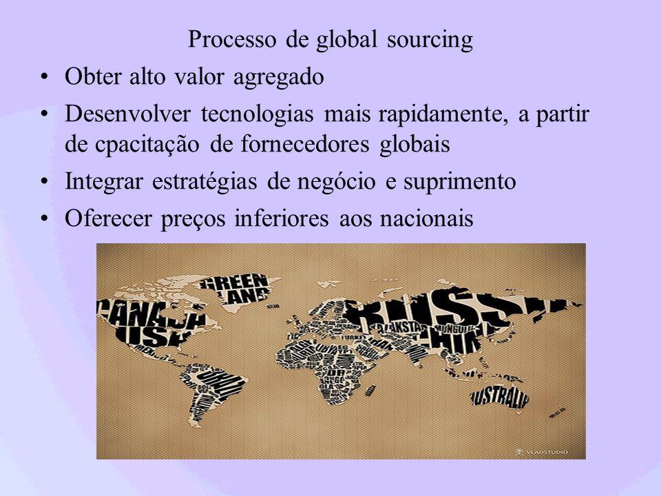 Processo de global sourcing Obter alto valor agregado Desenvolver tecnologias mais rapidamente, a partir de cpacitação de fornecedores globais Integra