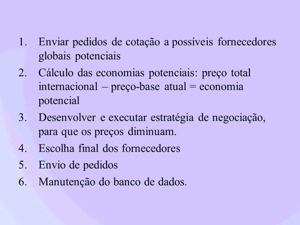 1.Enviar pedidos de cotação a possíveis fornecedores globais potenciais 2.Cálculo das economias potenciais: preço total internacional – preço-base atu