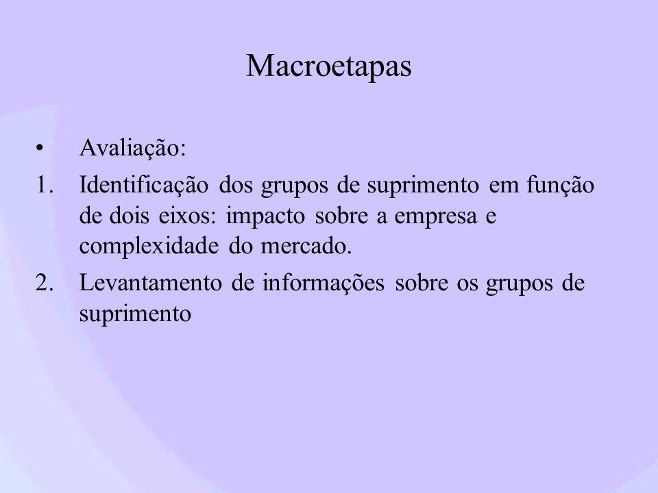 Macroetapas Avaliação: 1.Identificação dos grupos de suprimento em função de dois eixos: impacto sobre a empresa e complexidade do mercado. 2.Levantam