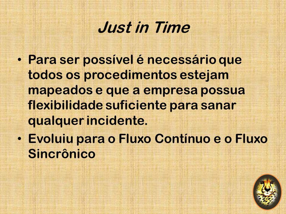 Just in Time Para ser possível é necessário que todos os procedimentos estejam mapeados e que a empresa possua flexibilidade suficiente para sanar qua