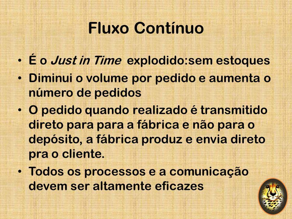 Fluxo Contínuo É o Just in Time explodido:sem estoques Diminui o volume por pedido e aumenta o número de pedidos O pedido quando realizado é transmiti