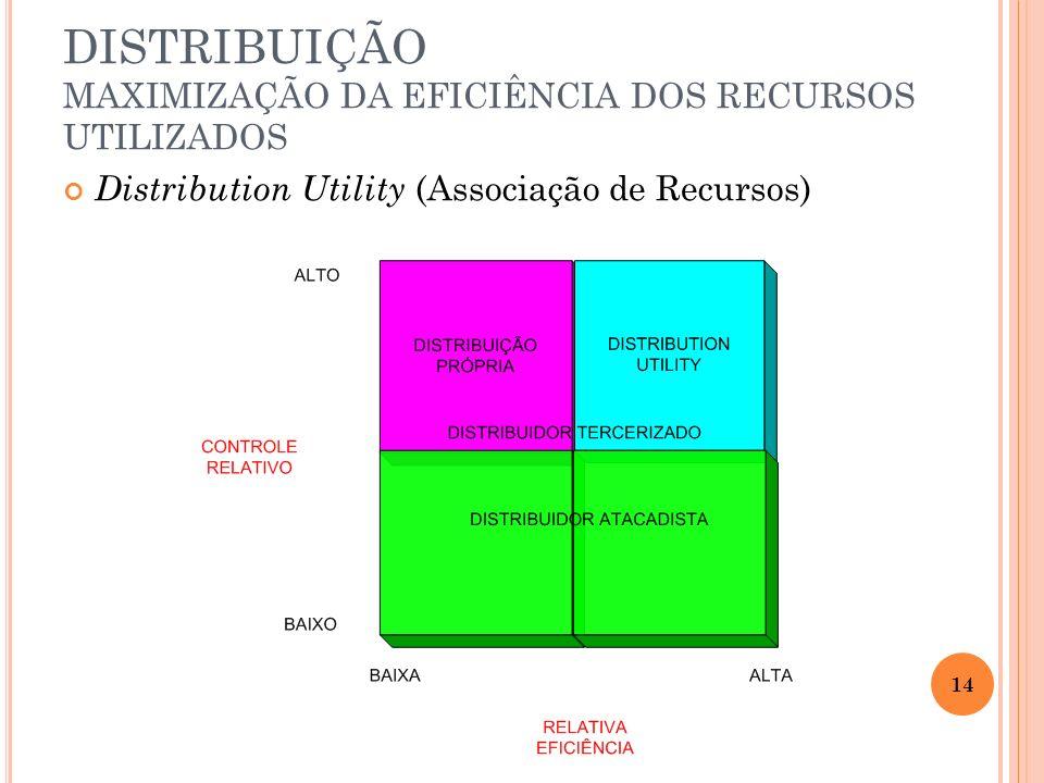 Distribution Utility (Associação de Recursos) DISTRIBUIÇÃO MAXIMIZAÇÃO DA EFICIÊNCIA DOS RECURSOS UTILIZADOS 14