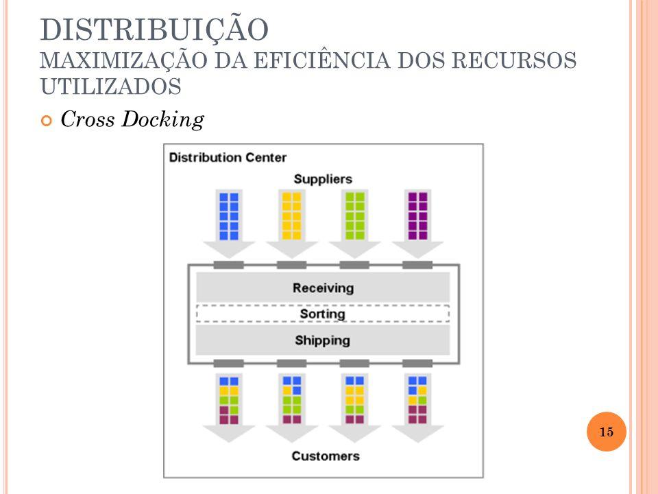 Cross Docking DISTRIBUIÇÃO MAXIMIZAÇÃO DA EFICIÊNCIA DOS RECURSOS UTILIZADOS 15