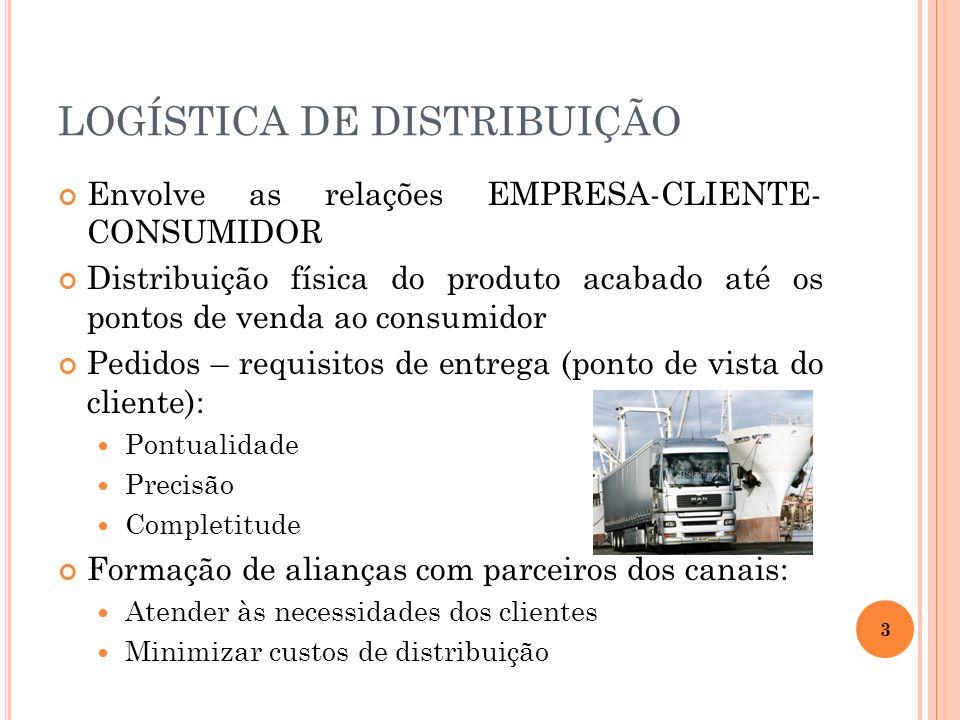 Envolve as relações EMPRESA-CLIENTE- CONSUMIDOR Distribuição física do produto acabado até os pontos de venda ao consumidor Pedidos – requisitos de en