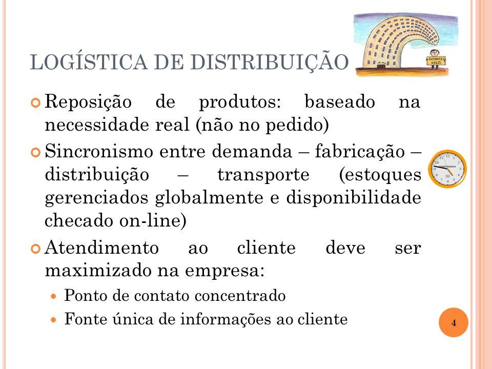 Reposição de produtos: baseado na necessidade real (não no pedido) Sincronismo entre demanda – fabricação – distribuição – transporte (estoques gerenc