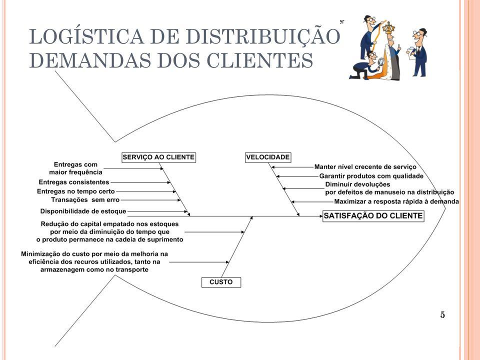 LOGÍSTICA DE DISTRIBUIÇÃO DEMANDAS DOS CLIENTES 5