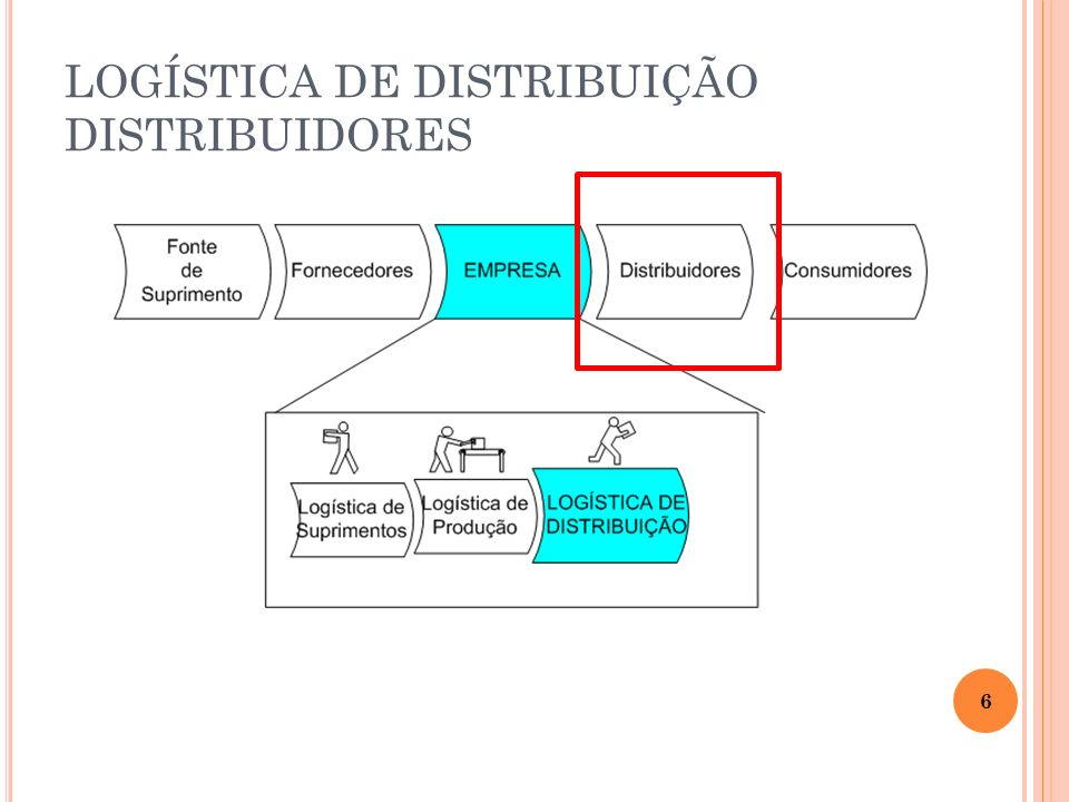 LOGÍSTICA DE DISTRIBUIÇÃO DISTRIBUIDORES 6
