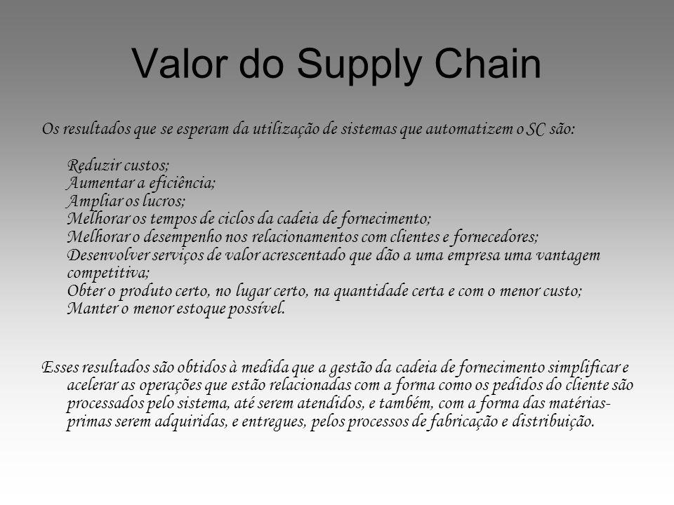 Valor do Supply Chain Os resultados que se esperam da utilização de sistemas que automatizem o SC são: Reduzir custos; Aumentar a eficiência; Ampliar
