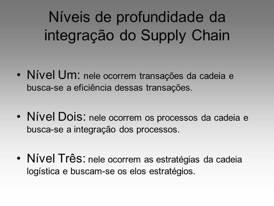 Níveis de profundidade da integração do Supply Chain Nível Um: nele ocorrem transações da cadeia e busca-se a eficiência dessas transações. Nível Dois