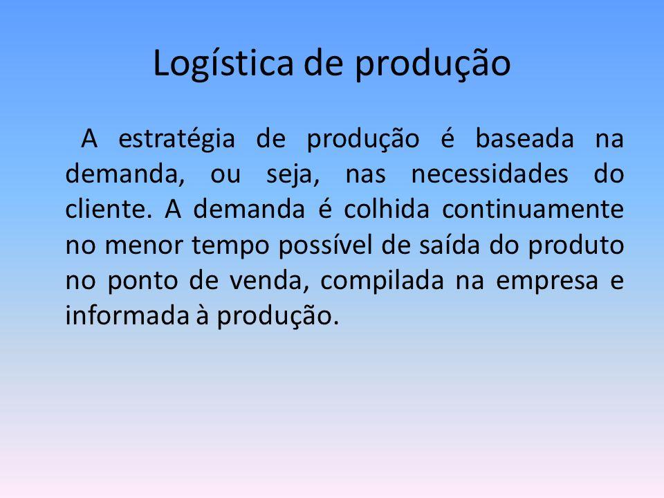 Logística de produção A estratégia de produção é baseada na demanda, ou seja, nas necessidades do cliente. A demanda é colhida continuamente no menor