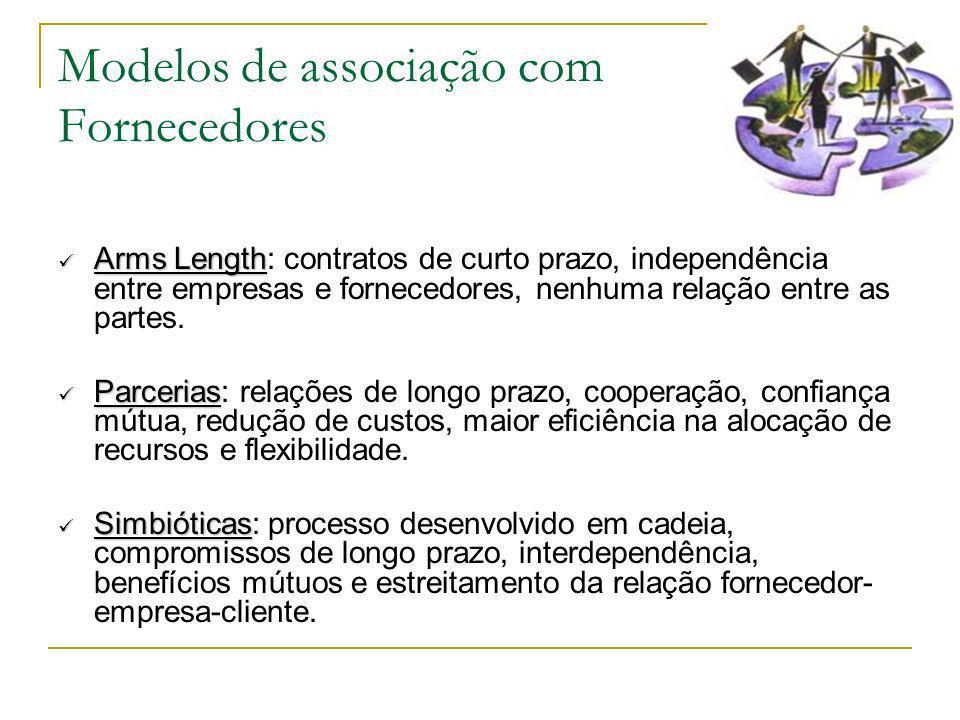 Modelos de associação com Fornecedores Arms Length Arms Length: contratos de curto prazo, independência entre empresas e fornecedores, nenhuma relação