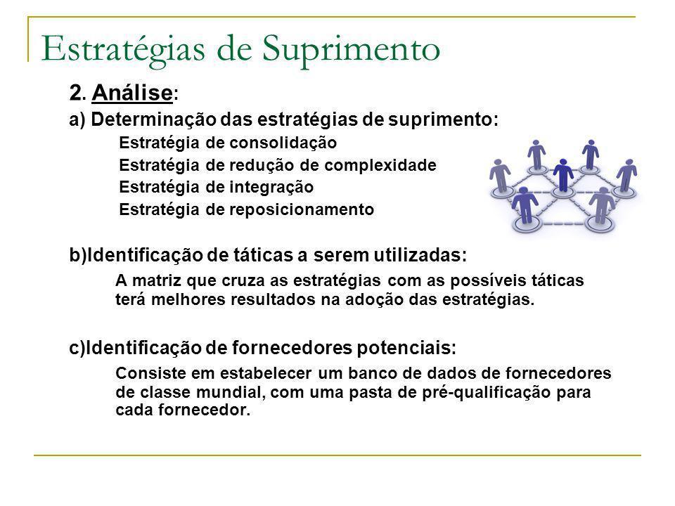 Estratégias de Suprimento 2. Análise : a) Determinação das estratégias de suprimento: Estratégia de consolidação Estratégia de redução de complexidade