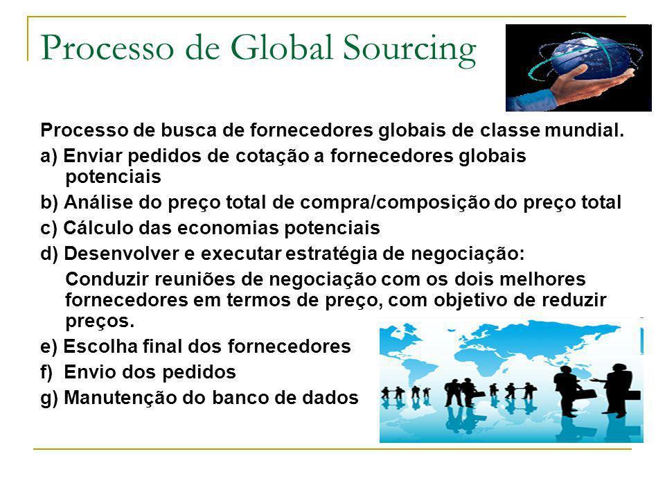 Processo de Global Sourcing Processo de busca de fornecedores globais de classe mundial. a) Enviar pedidos de cotação a fornecedores globais potenciai