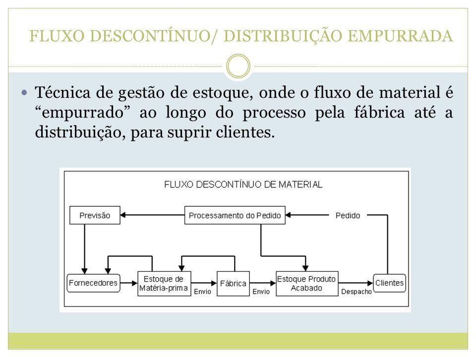 FLUXO DESCONTÍNUO/ DISTRIBUIÇÃO EMPURRADA Técnica de gestão de estoque, onde o fluxo de material é empurrado ao longo do processo pela fábrica até a d