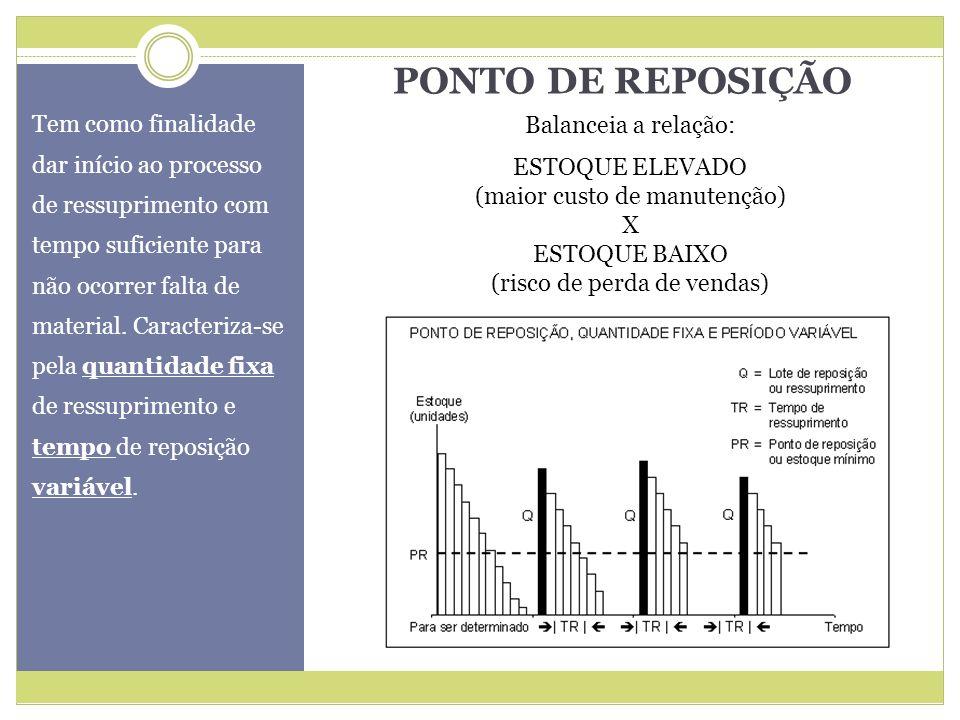 REPOSIÇÃO PERIÓDICA Caracteriza-se pela quantidade variável de ressuprimento e tempo fixo de reposição.