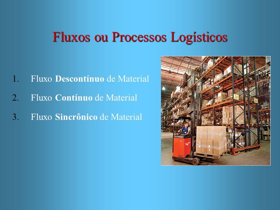 Fluxos ou Processos Logísticos 1.Fluxo Descontínuo de Material 2.Fluxo Contínuo de Material 3.Fluxo Sincrônico de Material