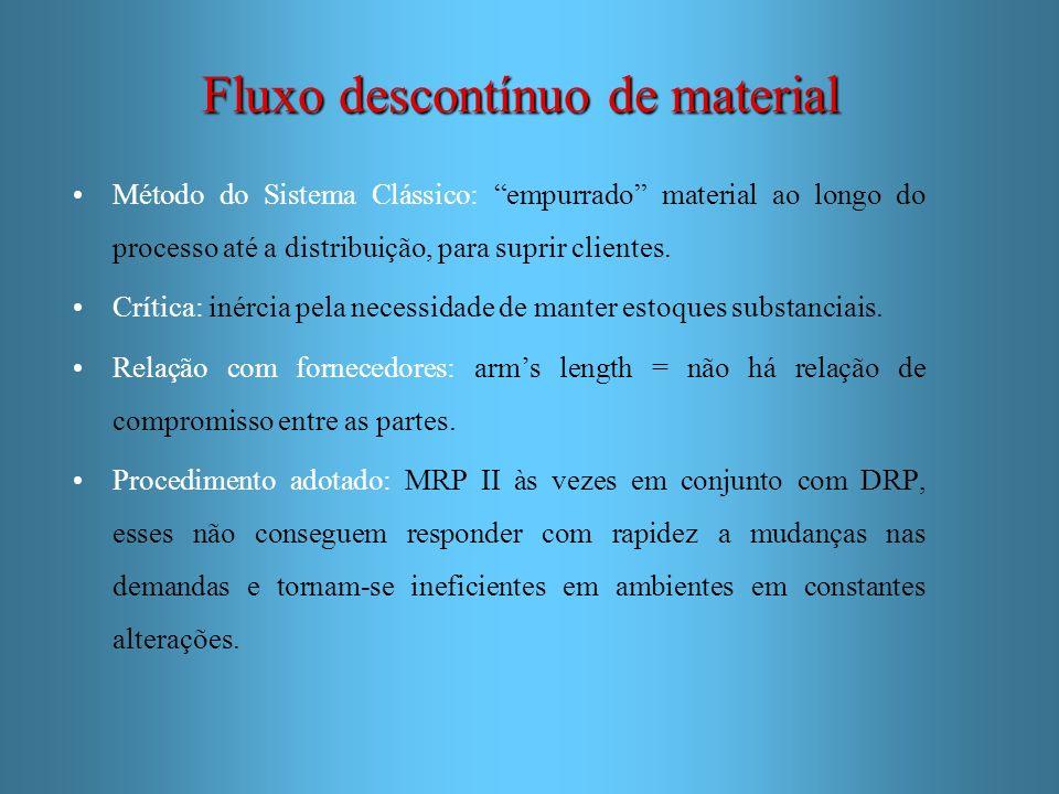 Fluxo descontínuo de material Método do Sistema Clássico: empurrado material ao longo do processo até a distribuição, para suprir clientes. Crítica: i