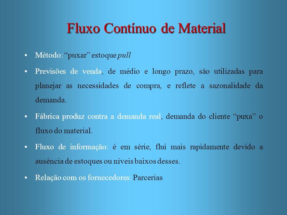 Fluxo Contínuo de Material Método: puxar estoque pull Previsões de venda, de médio e longo prazo, são utilizadas para planejar as necessidades de comp