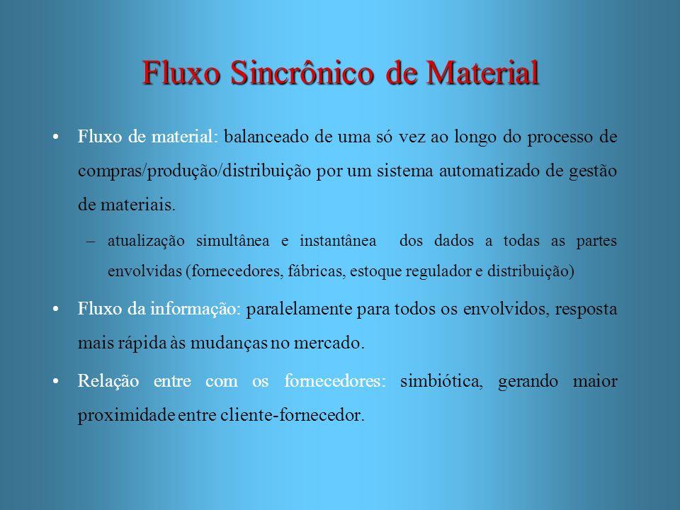 Fluxo Sincrônico de Material Fluxo de material: balanceado de uma só vez ao longo do processo de compras/produção/distribuição por um sistema automati