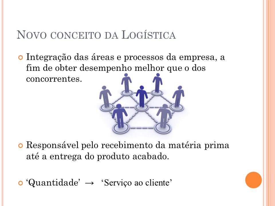 N OVO CONCEITO DA L OGÍSTICA Integração das áreas e processos da empresa, a fim de obter desempenho melhor que o dos concorrentes. Responsável pelo re