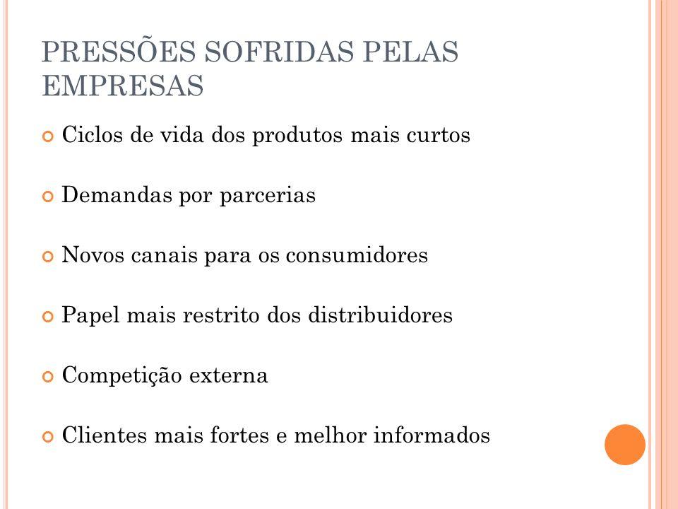 PRESSÕES SOFRIDAS PELAS EMPRESAS Ciclos de vida dos produtos mais curtos Demandas por parcerias Novos canais para os consumidores Papel mais restrito