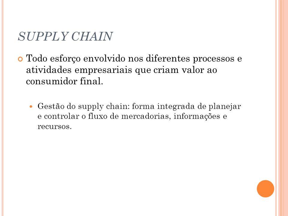 SUPPLY CHAIN Todo esforço envolvido nos diferentes processos e atividades empresariais que criam valor ao consumidor final. Gestão do supply chain: fo