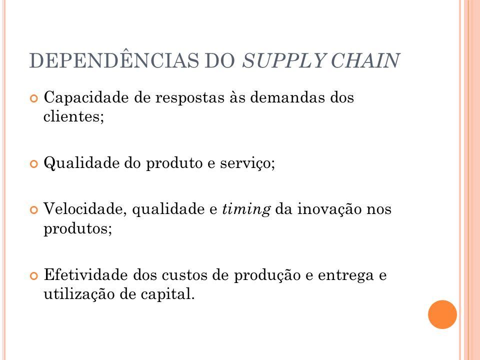 DEPENDÊNCIAS DO SUPPLY CHAIN Capacidade de respostas às demandas dos clientes; Qualidade do produto e serviço; Velocidade, qualidade e timing da inova