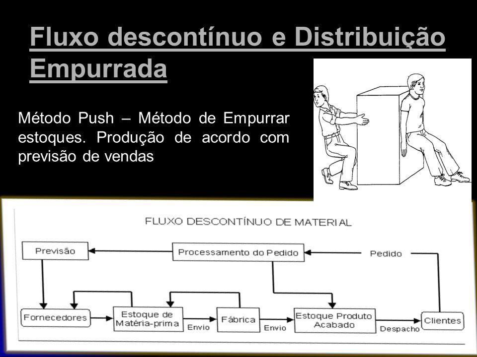Fluxo descontínuo e Distribuição Empurrada Método Push – Método de Empurrar estoques. Produção de acordo com previsão de vendas
