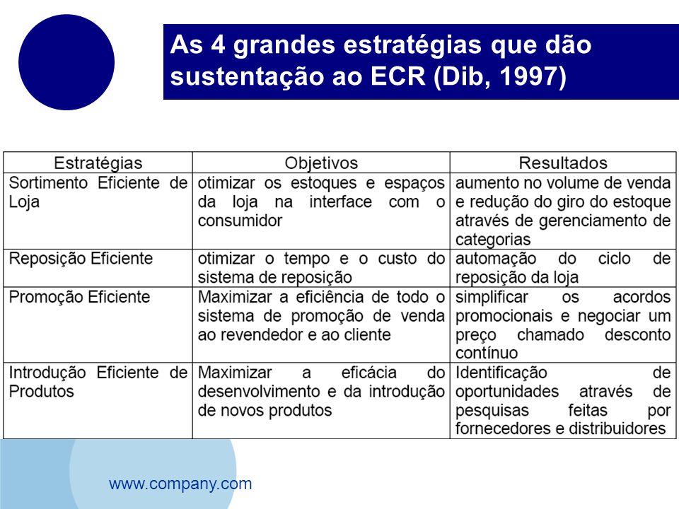 www.company.com As 4 grandes estratégias que dão sustentação ao ECR (Dib, 1997)