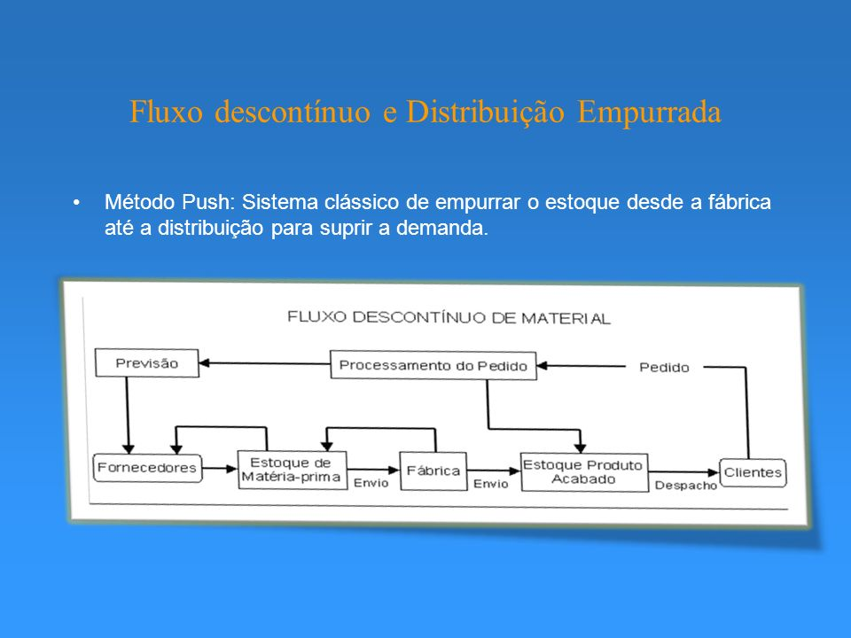 Fluxo descontínuo e Distribuição Empurrada Método Push: Sistema clássico de empurrar o estoque desde a fábrica até a distribuição para suprir a demanda.