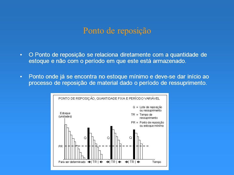 Ponto de reposição O Ponto de reposição se relaciona diretamente com a quantidade de estoque e não com o período em que este está armazenado.