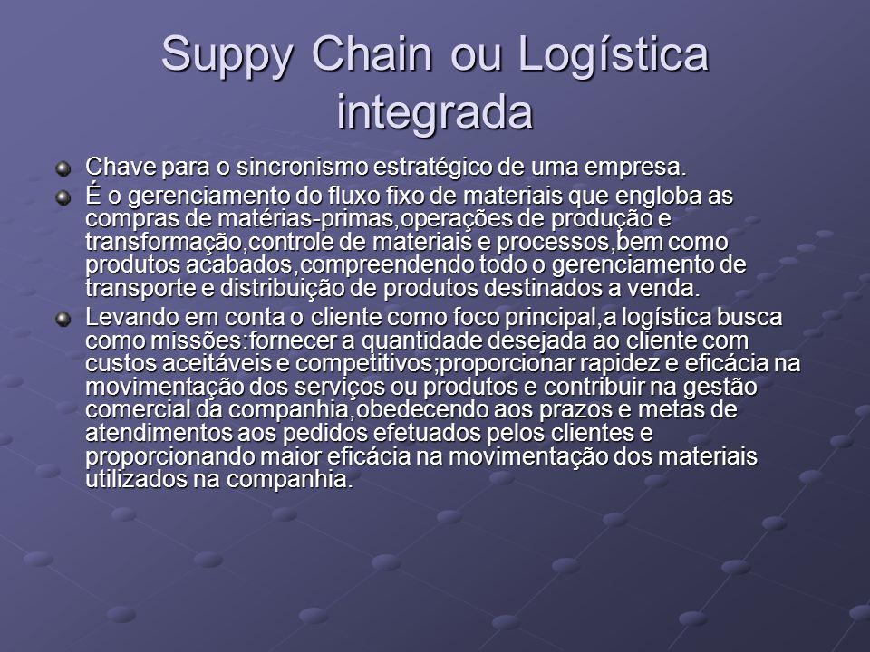 Suppy Chain ou Logística integrada Chave para o sincronismo estratégico de uma empresa.