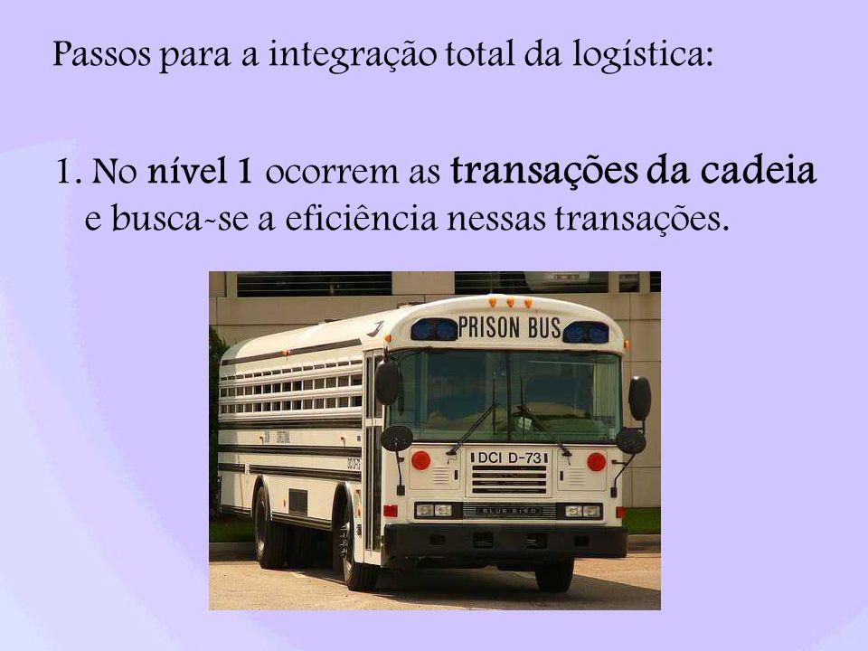 Passos para a integração total da logística: 1. No nível 1 ocorrem as transações da cadeia e busca-se a eficiência nessas transações.