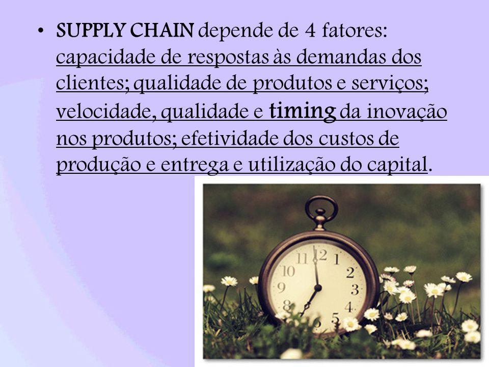 SUPPLY CHAIN depende de 4 fatores: capacidade de respostas às demandas dos clientes; qualidade de produtos e serviços; velocidade, qualidade e timing