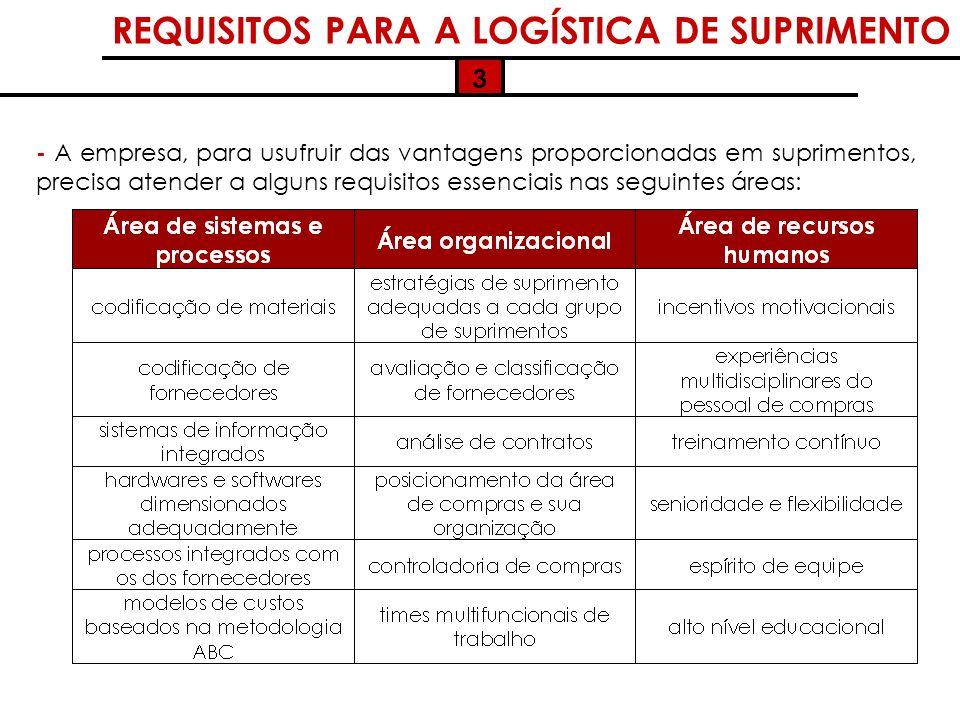 REQUISITOS PARA A LOGÍSTICA DE SUPRIMENTO - A empresa, para usufruir das vantagens proporcionadas em suprimentos, precisa atender a alguns requisitos