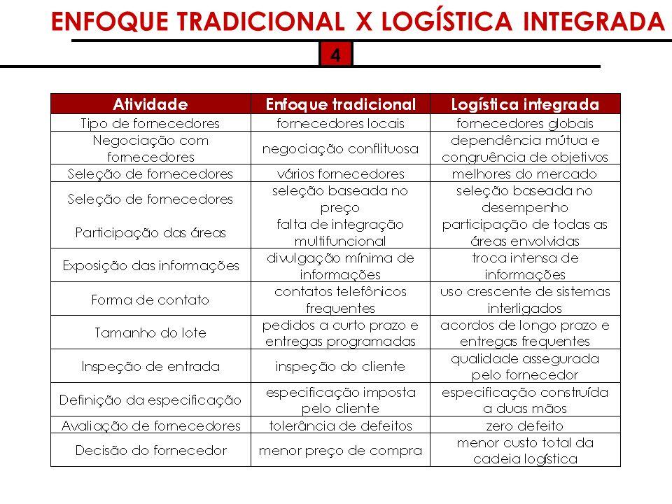 ENFOQUE TRADICIONAL X LOGÍSTICA INTEGRADA 4