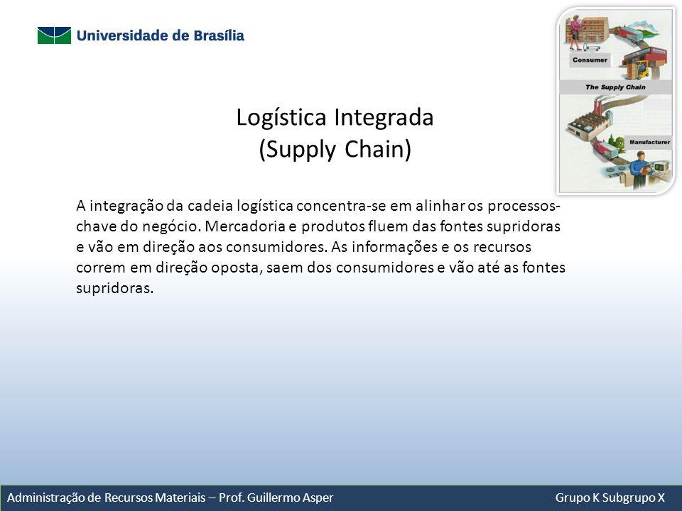 Administração de Recursos Materiais – Prof. Guillermo Asper Grupo K Subgrupo X Logística Integrada (Supply Chain) A integração da cadeia logística con