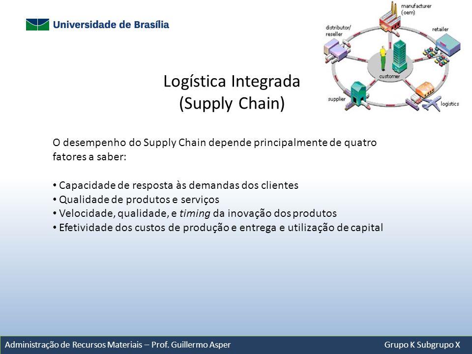 Administração de Recursos Materiais – Prof. Guillermo Asper Grupo K Subgrupo X O desempenho do Supply Chain depende principalmente de quatro fatores a