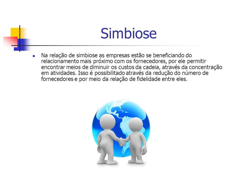 Simbiose Na relação de simbiose as empresas estão se beneficiando do relacionamento mais próximo com os fornecedores, por ele permitir encontrar meios