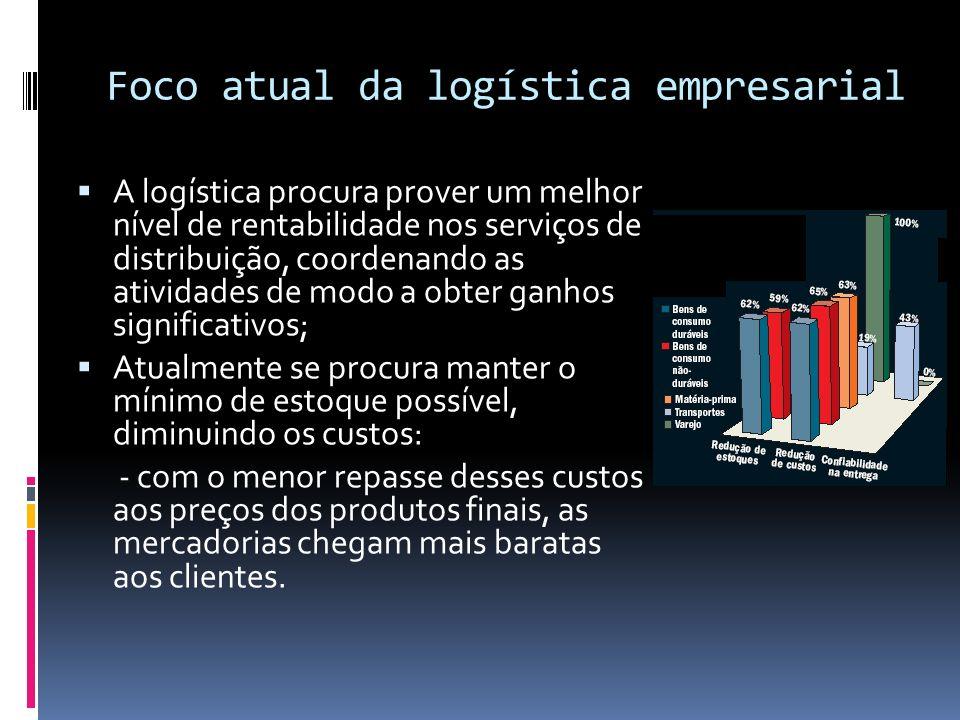 Foco atual da logística empresarial A logística procura prover um melhor nível de rentabilidade nos serviços de distribuição, coordenando as atividade