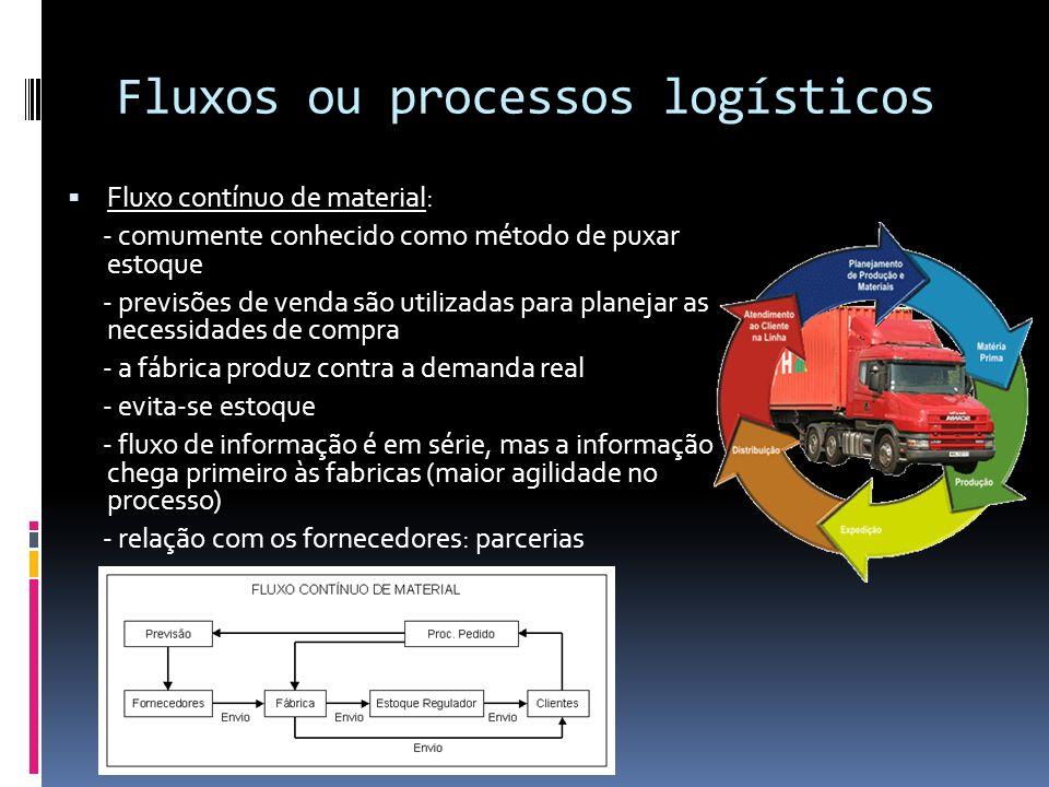 Fluxos ou processos logísticos Fluxo contínuo de material: - comumente conhecido como método de puxar estoque - previsões de venda são utilizadas para