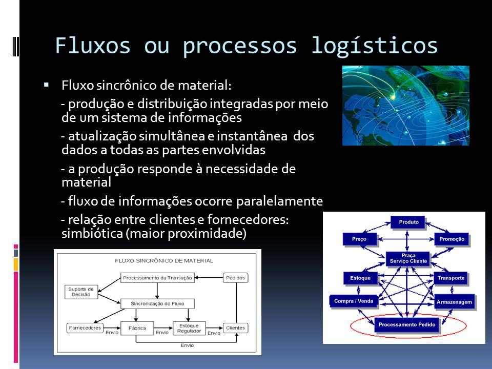 Fluxos ou processos logísticos Fluxo sincrônico de material: - produção e distribuição integradas por meio de um sistema de informações - atualização