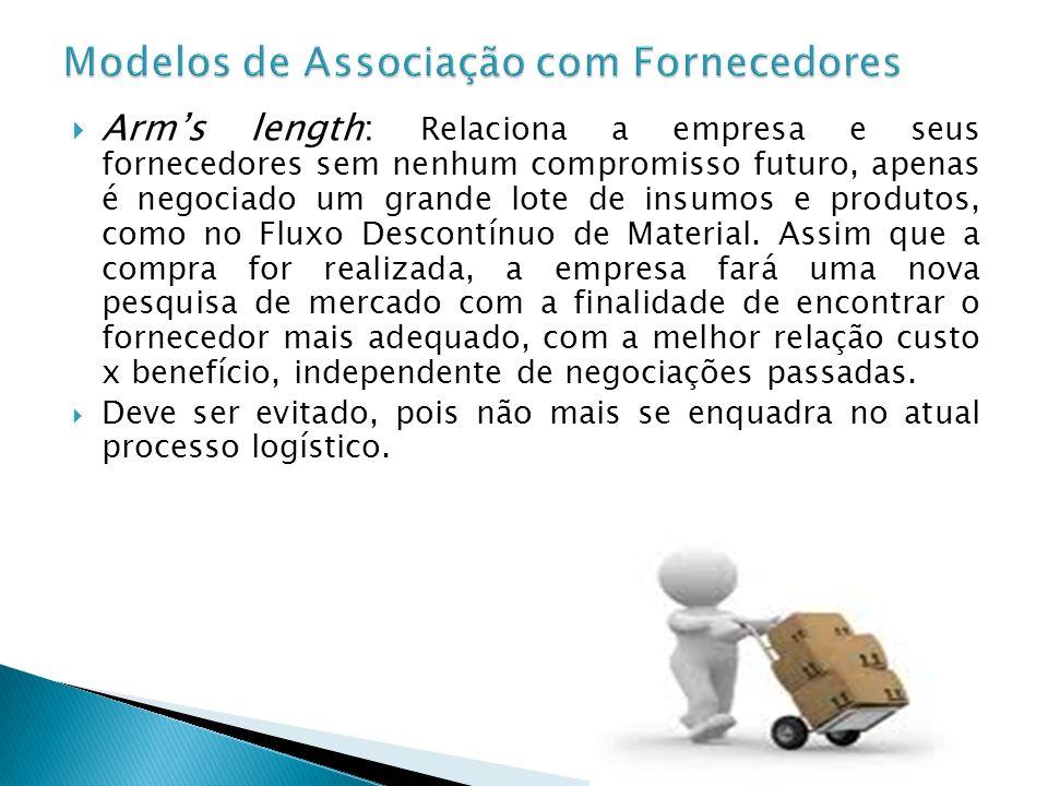 Parcerias: Nesse caso, característico do Fluxo Contínuo de Material, é negociado uma ação conjunta de longo prazo, tornando a empresa e seus fornecedores cooperativos.