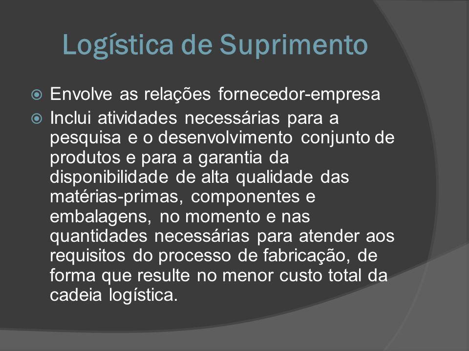 Logística de Suprimento Envolve as relações fornecedor-empresa Inclui atividades necessárias para a pesquisa e o desenvolvimento conjunto de produtos